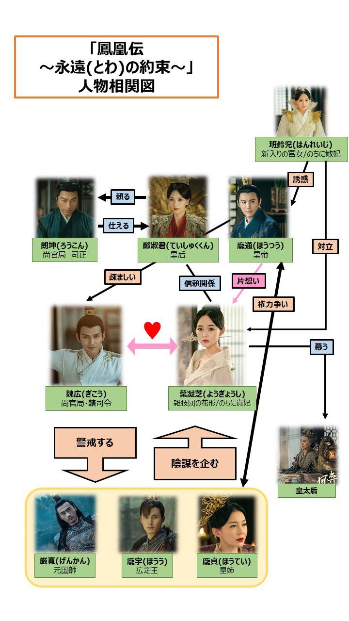 鳳凰 伝 中国 ドラマ キャスト